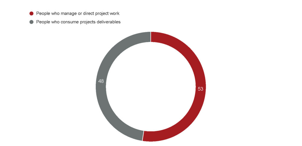 Survey Results: People who manage or direct project work - 53 People who consume project deliverables - 48