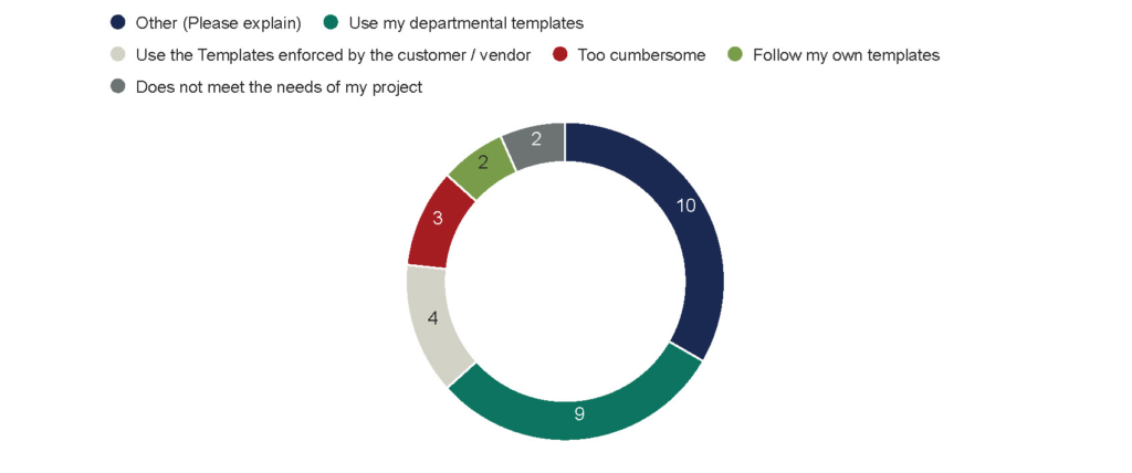 Survey Results: Other - 10 Use my departmental template - 9 Use the vendor template - 4 Too cumbersome - 3 Follow my own templates - 2 Does not meet the needs of my project - 2