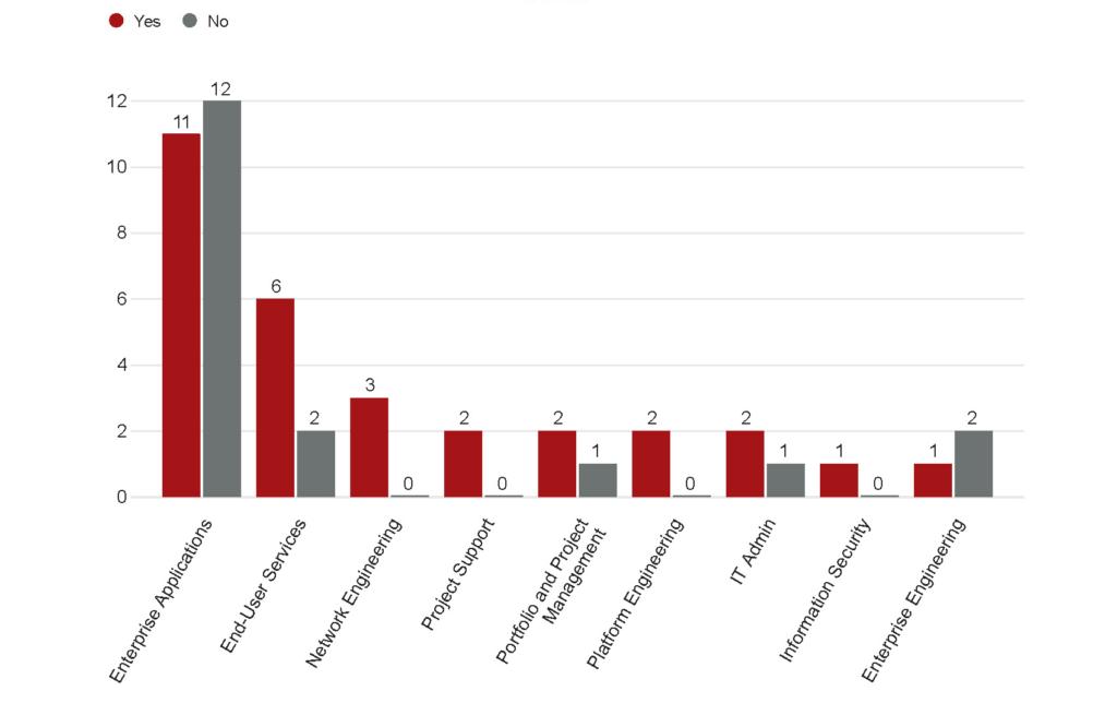 Alternate data visualization broken down by department.