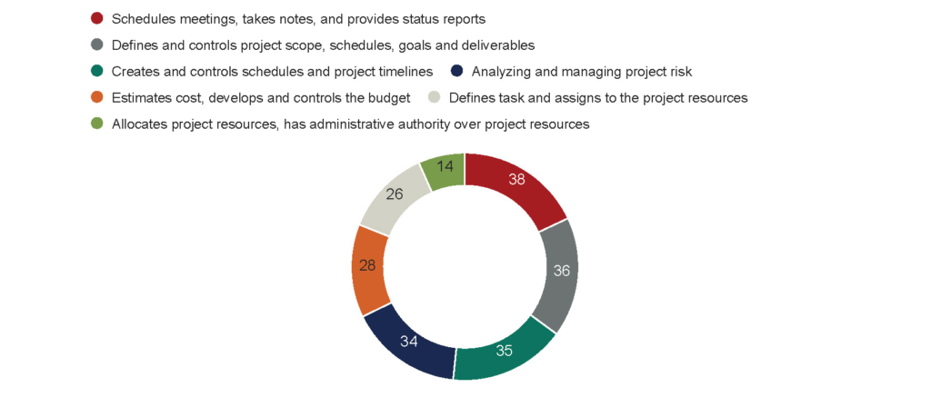 Survey Results: Schedules meetings, takes notes, and provides status reports - 38 Defines and controls project scope, schedules, goals and deliverables - 36 Creates and controls schedules and project timelines - 35 Estimates cost, develops and controls the budget - 28 Analyzing and managing project risk - 34 Defines task and assigns to the project resources - 26 Allocates project resources, has administrative authority over project resources - 14