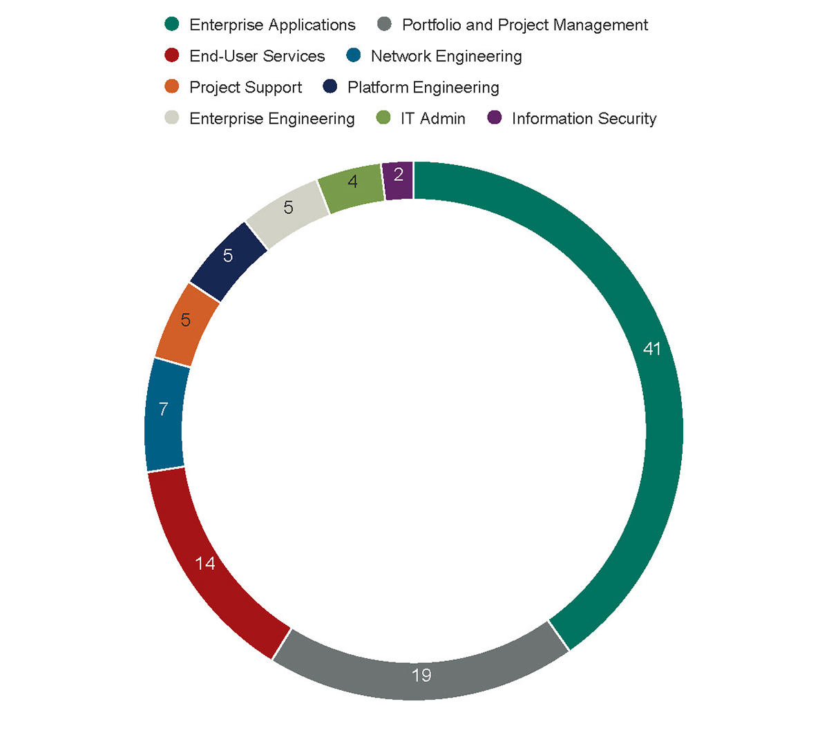 Survey Results: Participant totals Enterprise Applications - 41 Portfolio and Project Management - 19 End-User Services - 14 Network Engineering - 7 Project Support - 5 Platform Engineering - 5 Enterprise Engineering - 5 IT Admin - 4 Information Security - 2